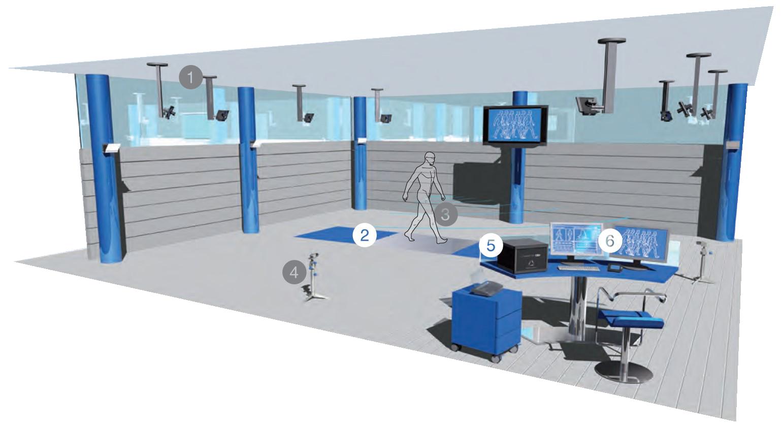 Laboratoire Gaitlab